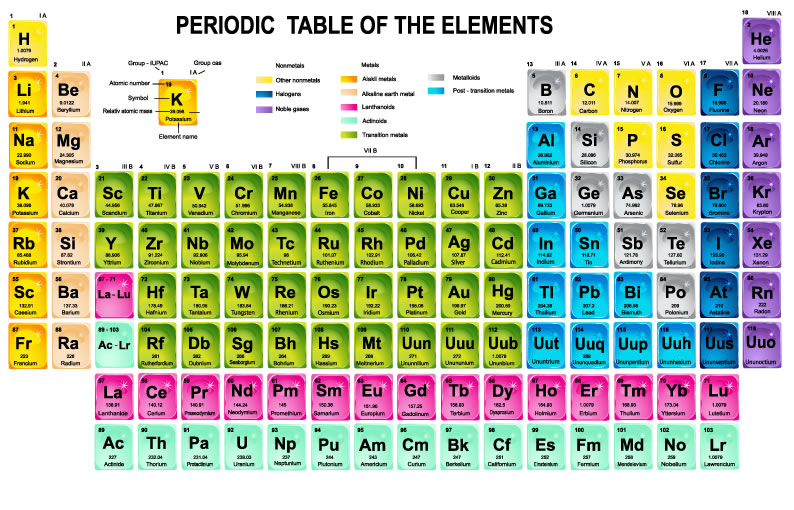 Periodic table c thinglink urtaz Image collections