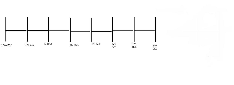 Zhou Dynasty Timeline - ThingLink