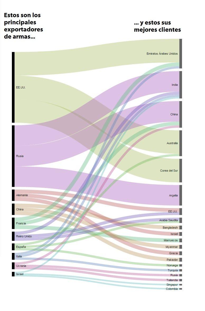 ¿Quiénes son los principales exportadores de armas y a qué países venden?