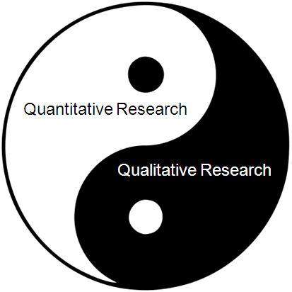 "Remix of ""Quantitative and Qualitative Research"" - ThingLink"
