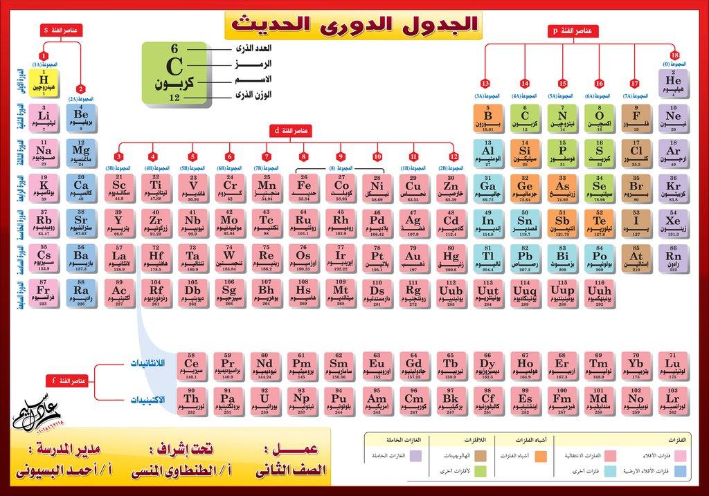 الجدول الدوري للعناصر الكيميائية pdf