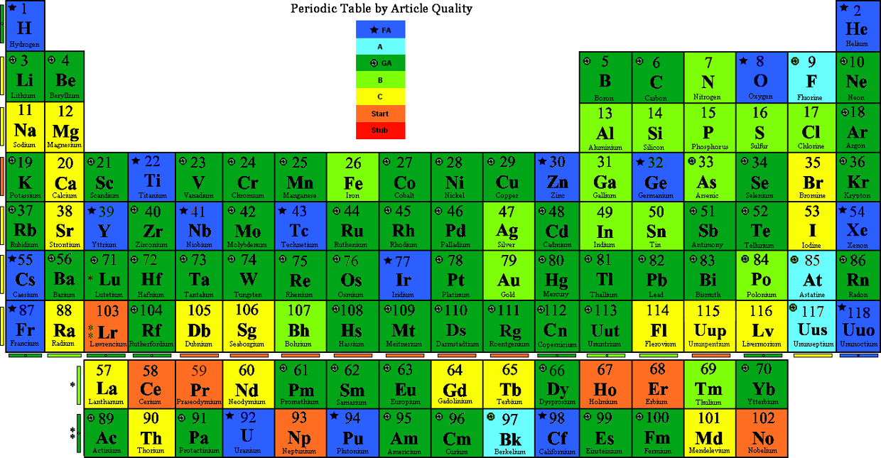 Remix Of Remix Of Periodic Table