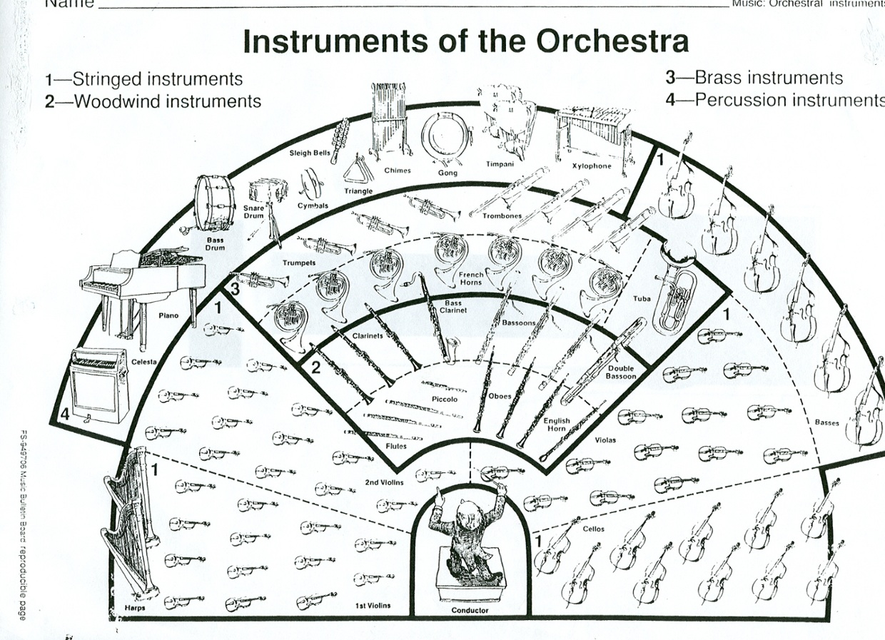 remix of  u0026quot instruments of the orchestra u0026quot