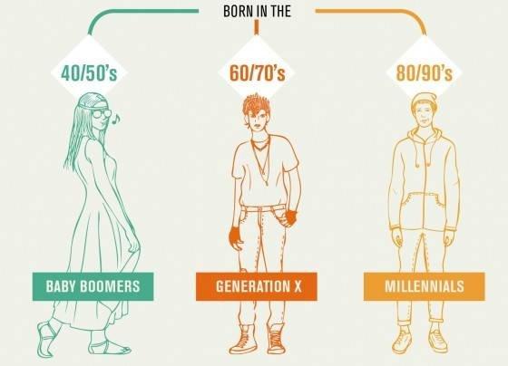 Baby Boomers es un término utilizado para describir perso...