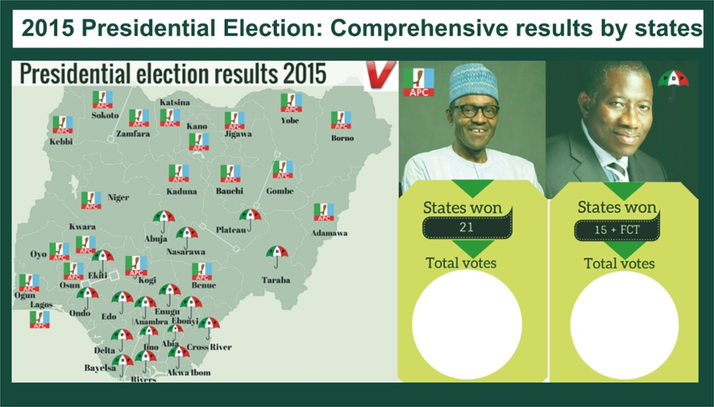 2015 presidential election results vanguard news