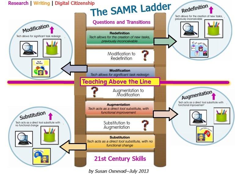 "SRE Remix of ""SAMR Ladder and 21st Century Skills"""