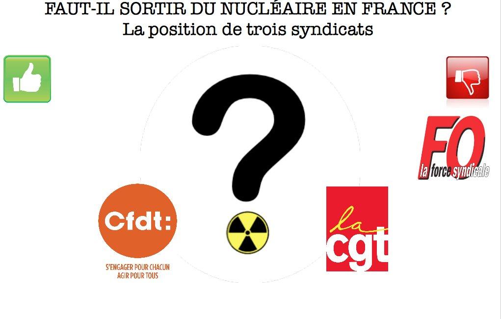 Infographie - Les syndicats français et le nucléaire