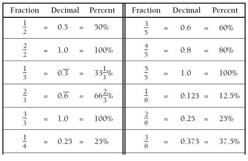 Fractions In Decimals Yourhelpfulelf – Converting Fractions Decimals and Percents Worksheet