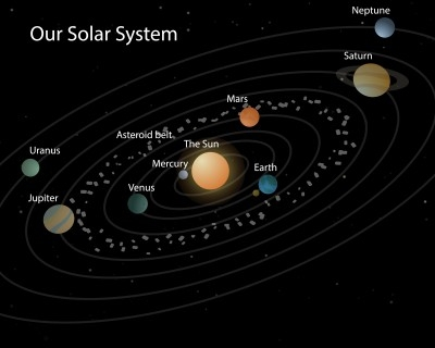 location of mercury in the solar system - photo #28