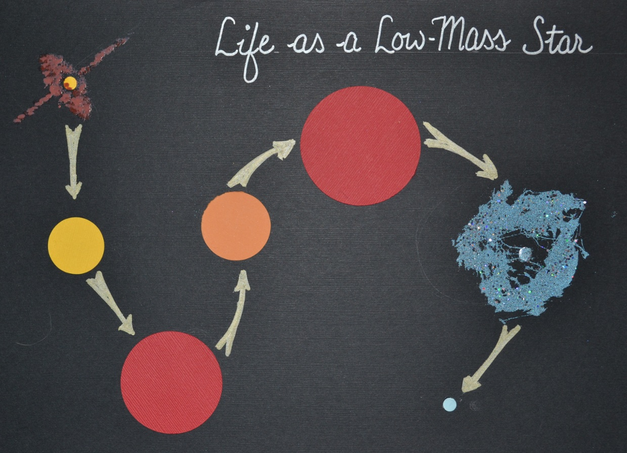 Life Map of a Low-Mass Star