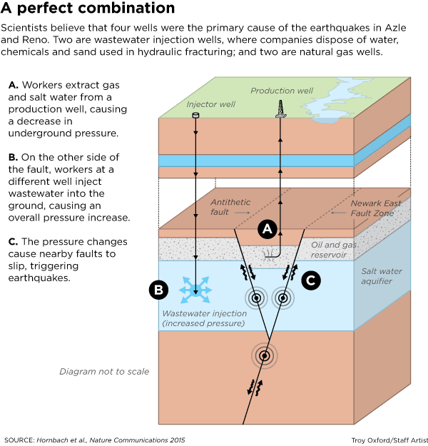 Azle Earthquakes Likely Caused By Oil And Gas Operations