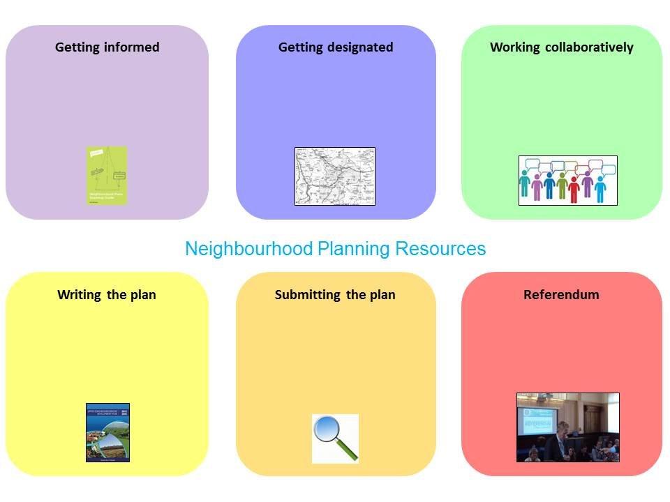 Neighbourhood Planning Resources