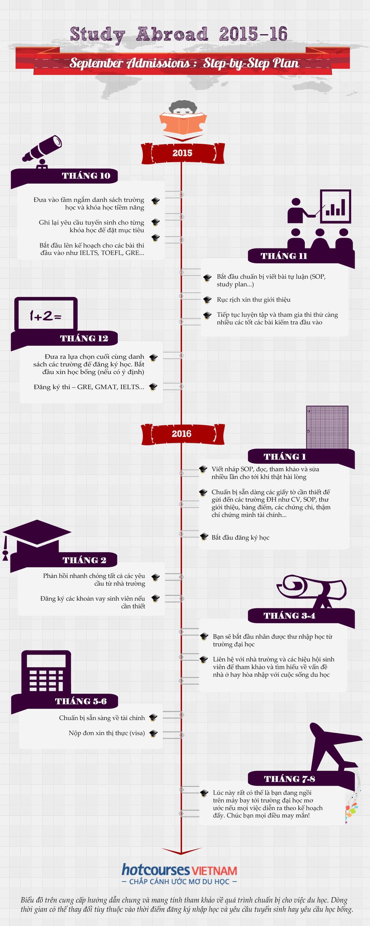 Các bước lên kế hoạch du học