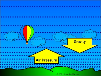 Weather Balloon Definition For Kids