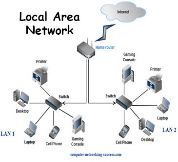 how to connect to a local network wireless