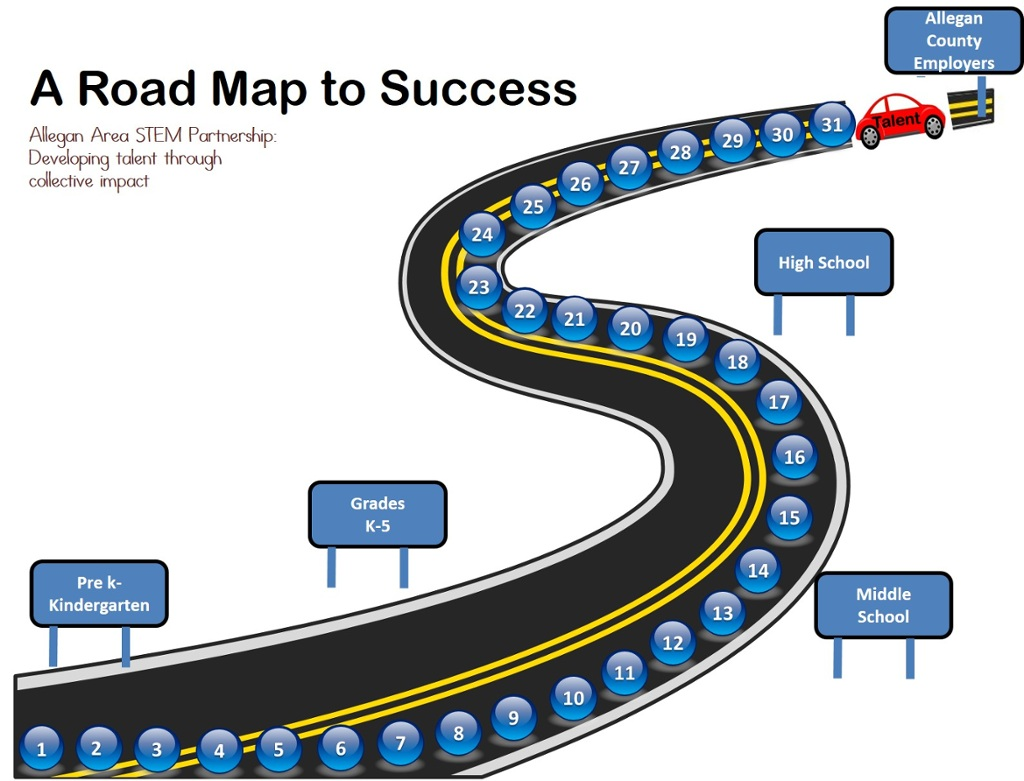 Acatec Road Map To Success