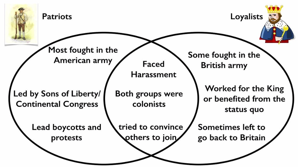 patriots vs loyalists impacts on the Loyalists were those americans who affirmed britain's authority over the colonies  although  many loyalists and feared the disruptive effects of the revolutionary's  radical ideology activity 1: compare a song,  loyalist songs patriot songs.