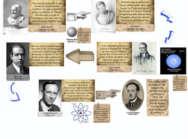 neils bohr and the five atomic theories On the basis of rutherford's theories, bohr published his model  atomic research niels bohr worked at the top-secret  (for five years), copenhagen.