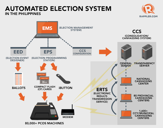 how does voting machine work