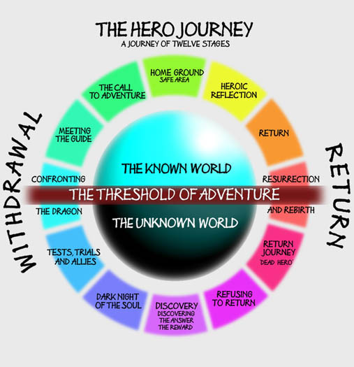 The Prince and the Pauper--Hero's Journey