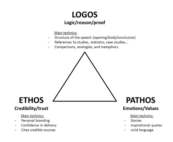 Logos Examples in English Writing By: Emerson Clark