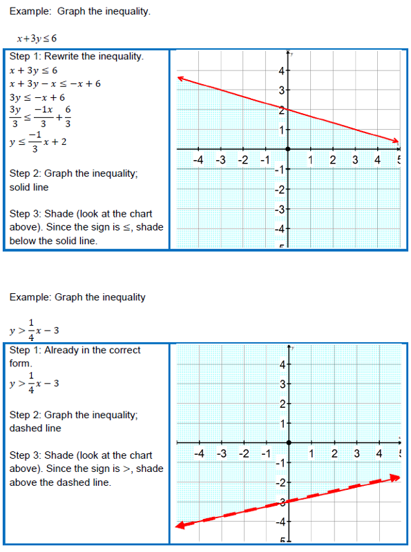 Graphing Linear Inequalities In 2 Variables Worksheet - Worksheets ...