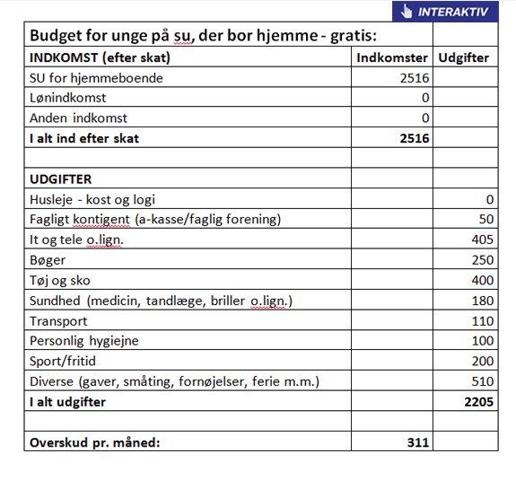 flytte hjemmefra budget