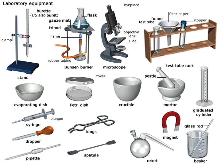 Their Names And Instruments For Measuring Area : Laboratory equipment