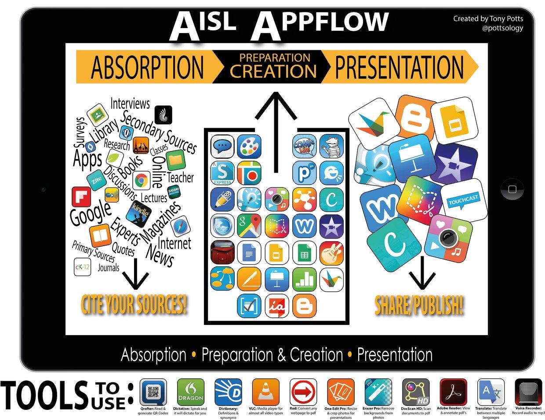 AISL Appflow H