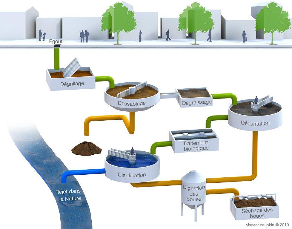 Le traitement des eaux us es tapes par tapes thinglink - Lagunage des eaux usees ...
