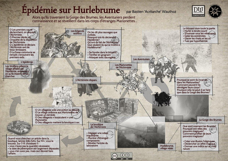 Épidémie sur Hurlebrume