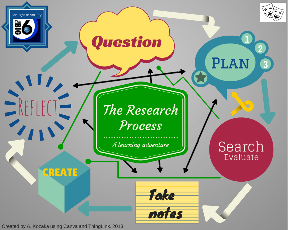 step by step process of developing a research paper Writing research papers can be very challenging knowing how to take notes and  paraphrase ideas can help writing papers can include steps.