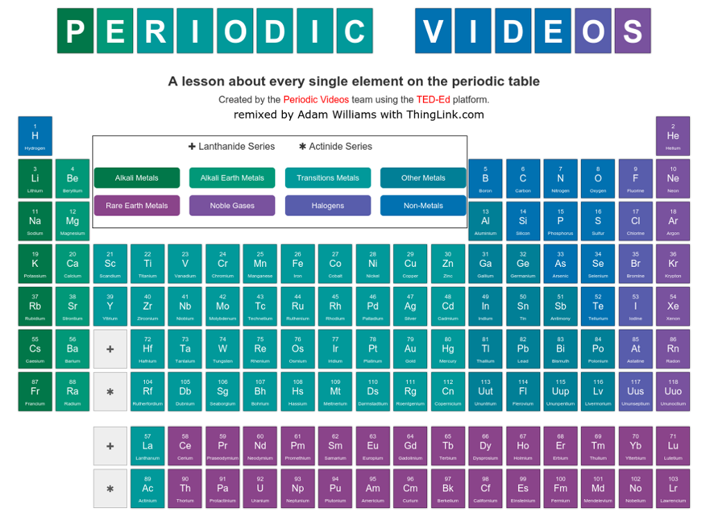 Periodic Table periodic table of elements videos youtube : Periodic Table: Canvas Learning Center