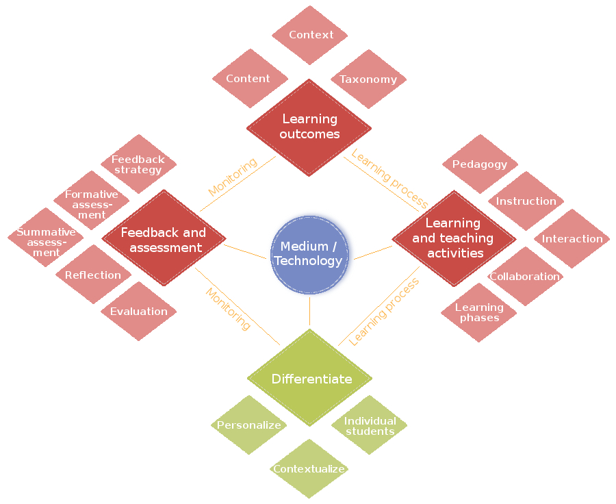 Ontwerpmodel Blended Learning