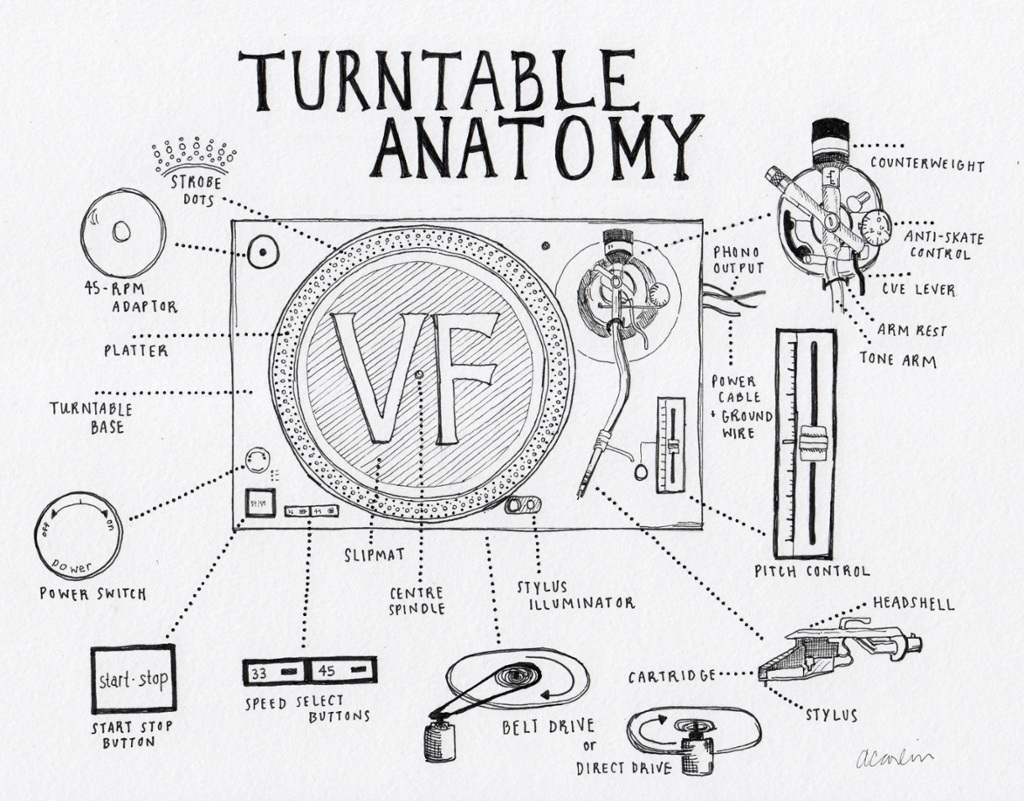 Turntable Anatomy: An interactive guide to the key parts of a record ...