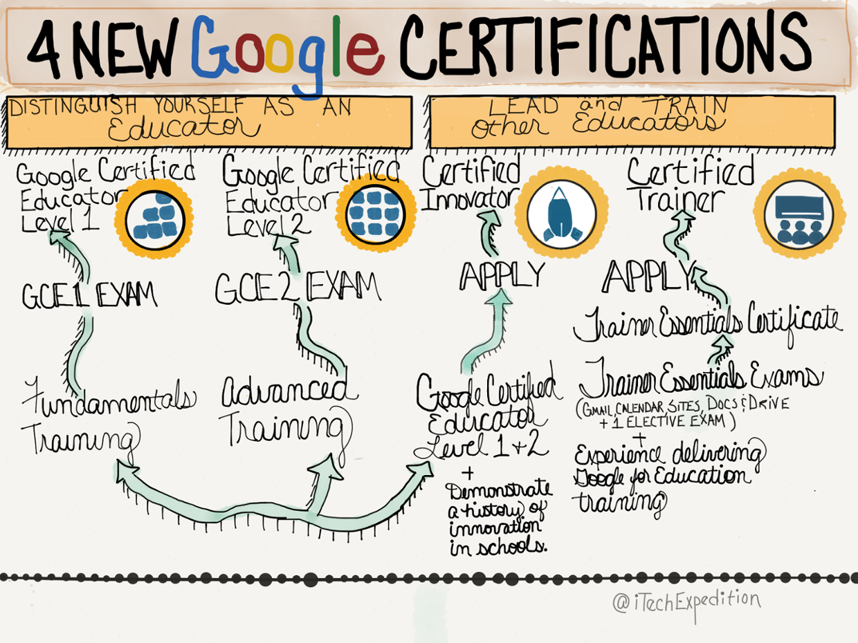 The 4 New Google Certifications Explained Thinglink