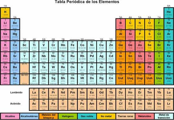 1 2 grupos tabla peri dica ppt descargar tabla peri dica ppt tabla periodica thinglink tabla - Tabla Periodica Clasificacion Grupos