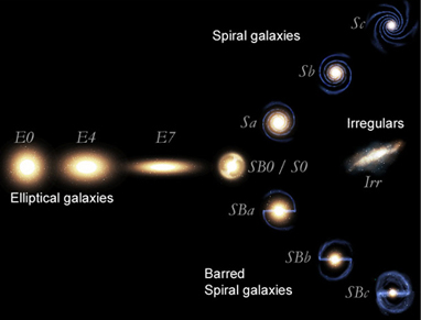 Types of Galaxies - ThingLink