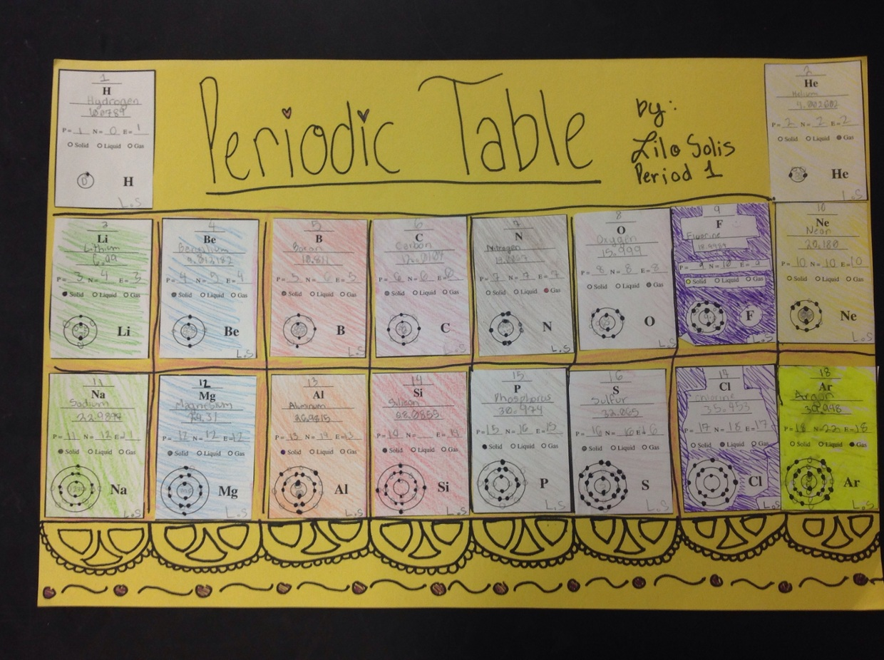 Periodic table atomic number element name atomic mass thinglink touch image share image fullscreen periodic table atomic number urtaz Image collections