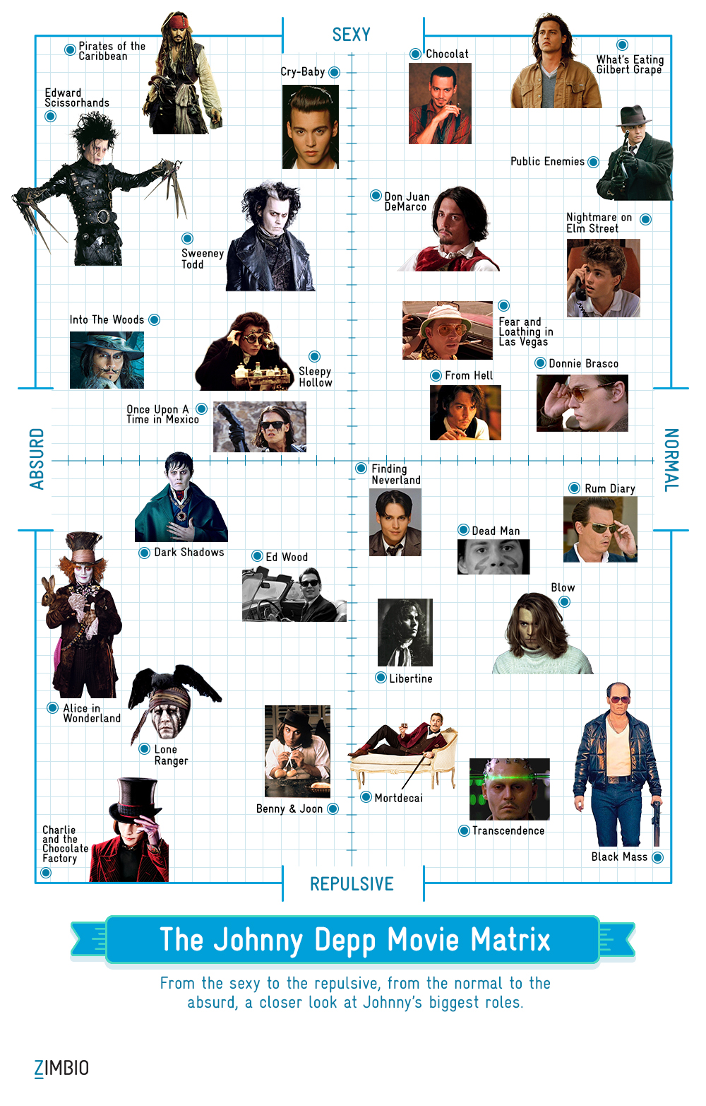 The Johnny Depp Movie Matrix