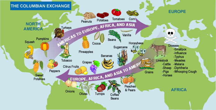 """Remix of """"Migration Review: The Columbian Exchange"""""""