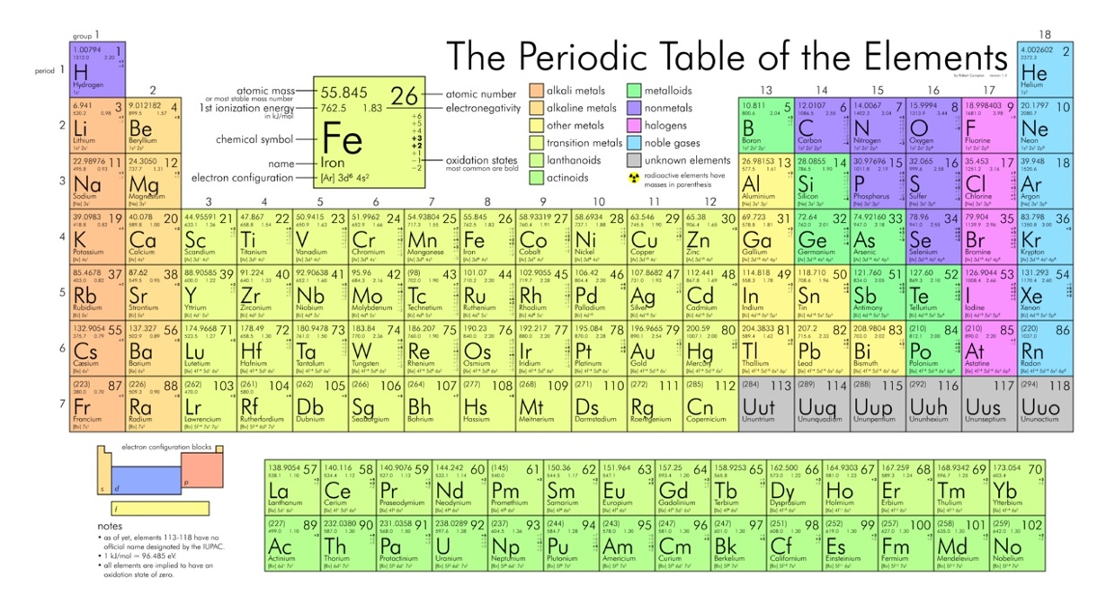 S in periodic table gallery periodic table images periodic table assignment thinglink gamestrikefo gallery gamestrikefo Images
