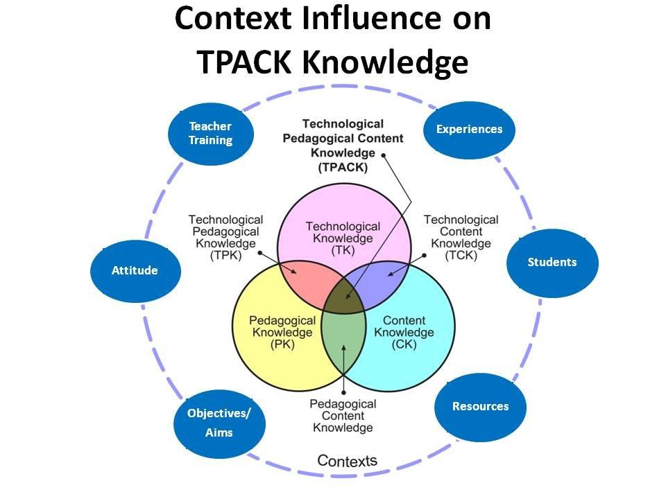 TPACK: Explained