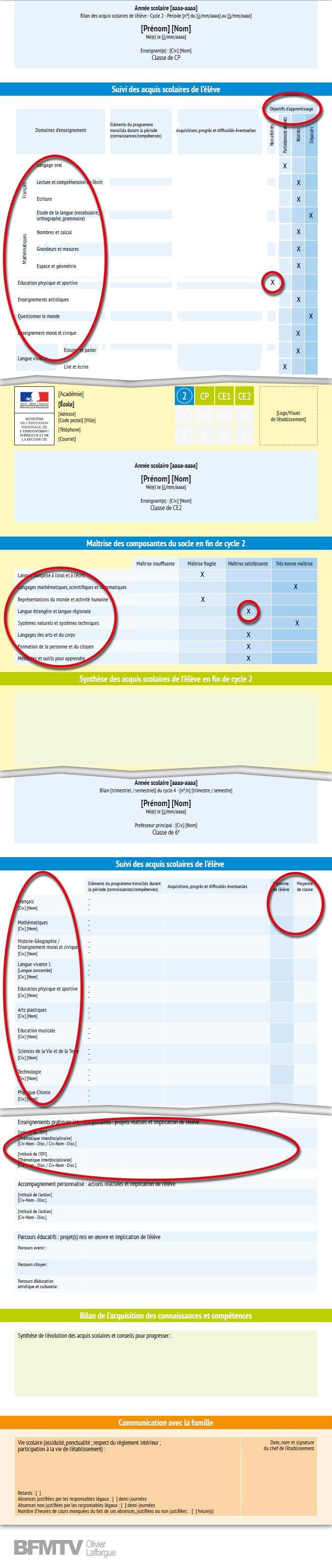 Le niveau des élèves est évalué selon quatre niveaux d'ap...