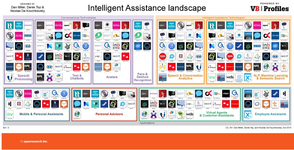 Beyond Apple Facebook Microsoft And Google Intelligent