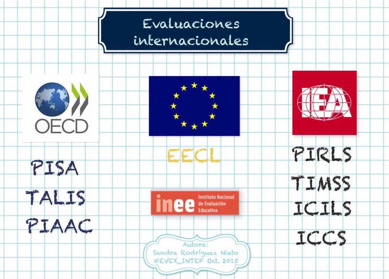 Evaluaciones externas internacionales del sistema educativo