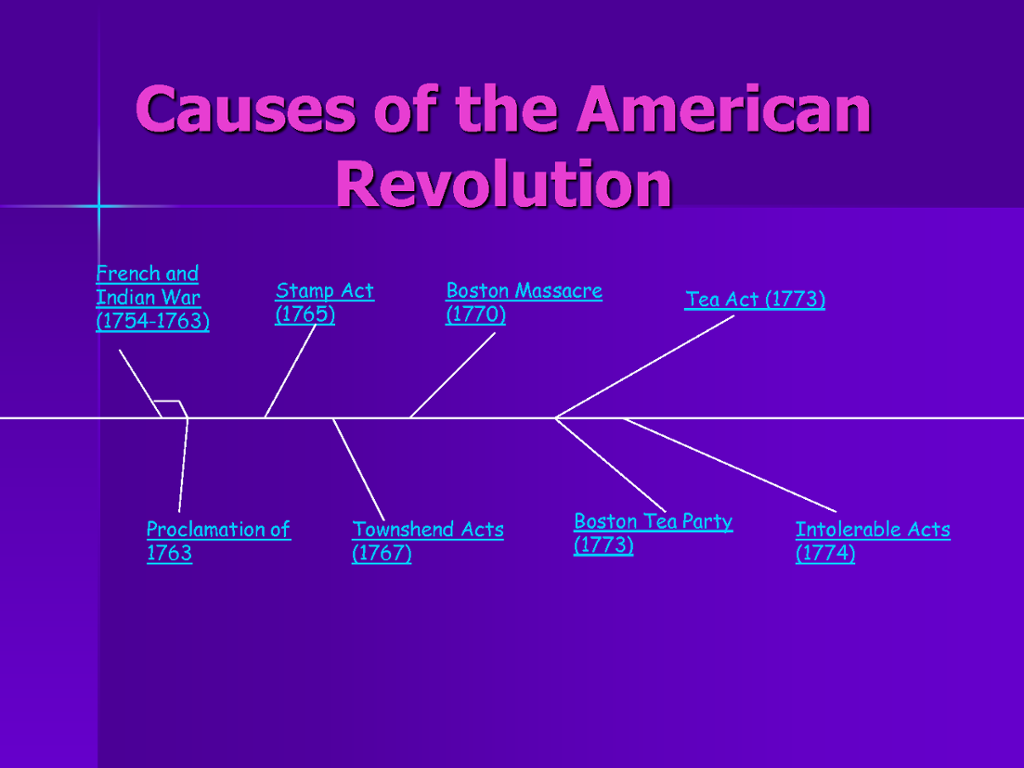 Causes of the revolutionary war from