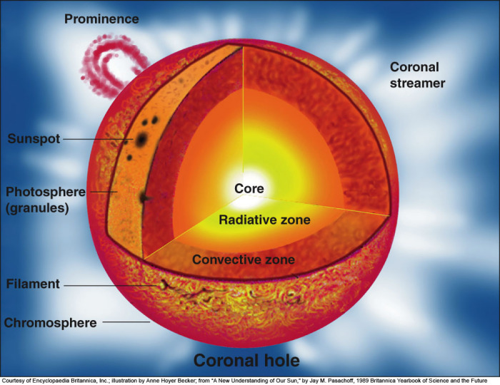 The photosphere is the visible surface of the sun This i – Layers of the Sun Worksheet