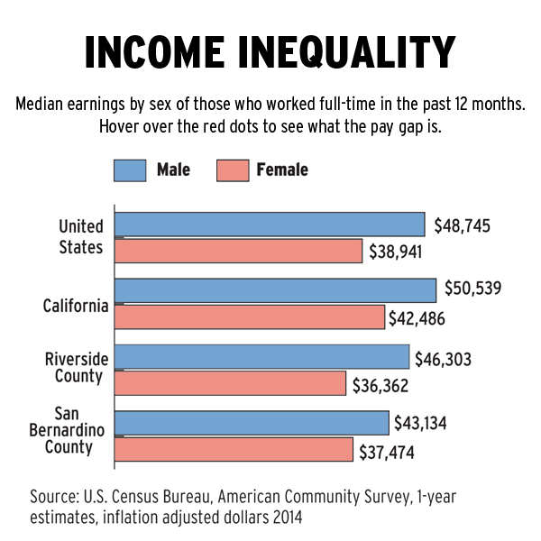 How pay gap for Inland women compares to state, nation
