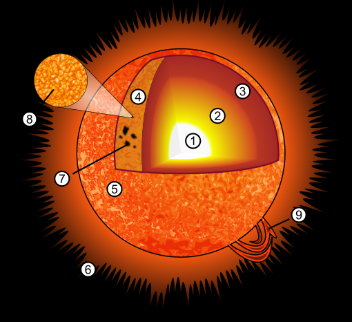 The Core Of The Sun  Radiative Zone  Convective Zone